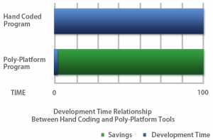 Development Time Relationship